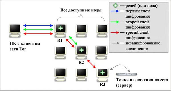 как работает тор браузер